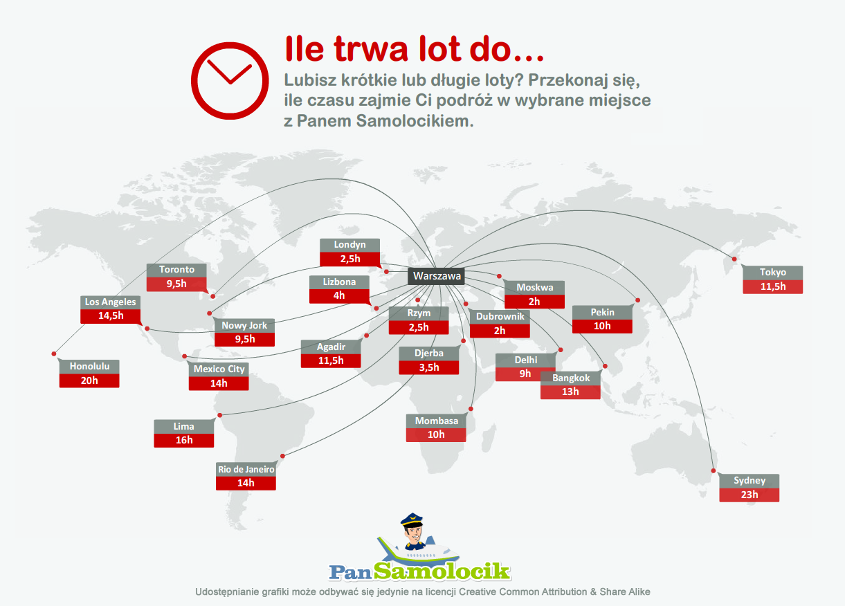 Ile trwa lot do…? [infografika]