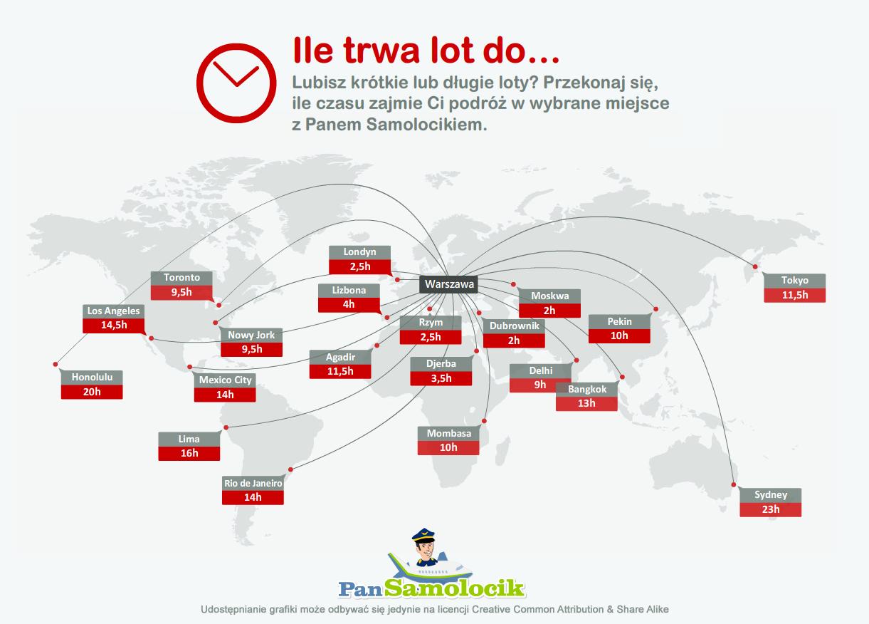 Ile trwa lot do…? [infografika]