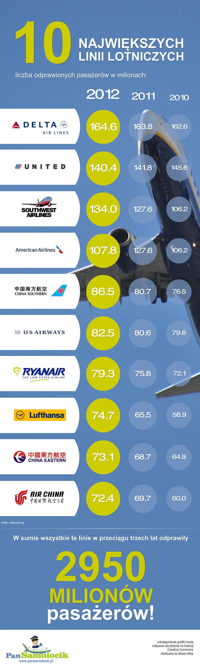 10 największych linii lotniczych [infografika]